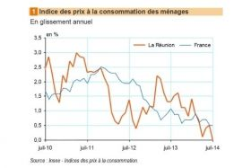 Graphique Insee