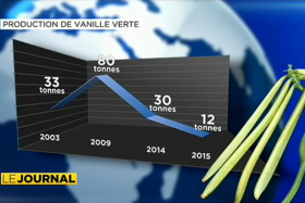 La production de vanille en chute libre