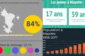 Statistiques Mayotte