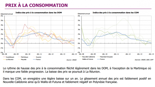 Inflation outre-mer