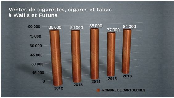graphique consommation tabac wf
